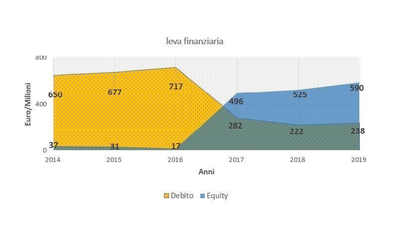 Grafico Debt/Equity